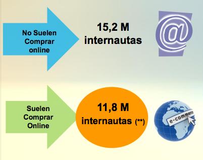 12 millones de internautas españoles compran online