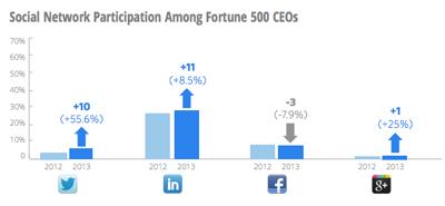 El 68% de los CEO's no tiene presencia en las redes